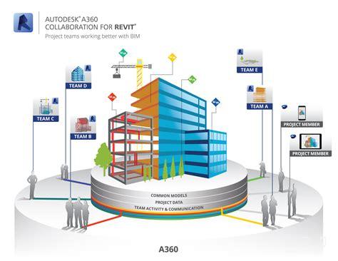 autodesk workflow bim no es es el futuro 161 es el ahora la propuesta bim de