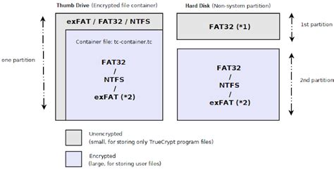 exfat format pros and cons a wandersick s tech notes it techniques in a different way