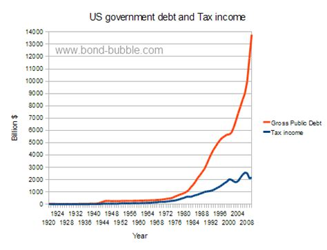 government debt ceiling government debt