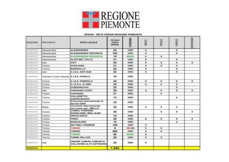 ufficio regionale piemonte piano immigrazione 2017 piemonte