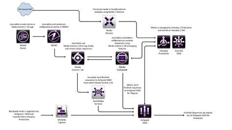 avid workflow why sinclair broadcast chose avid