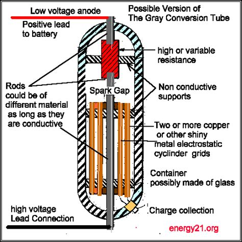 induction heater with transformer free energy icestuff the free energy circuit for the serious experimenter