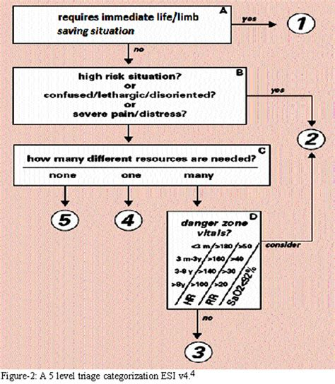 emergency room triage pin triage algorithm esi levels on