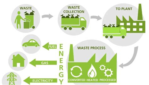 urban growth and waste management optimization towards quot waste management quot recycling kingdom of saudi arabia