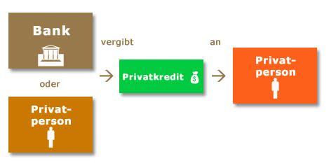 wer vergibt privatkredite was ist ein privatkredit
