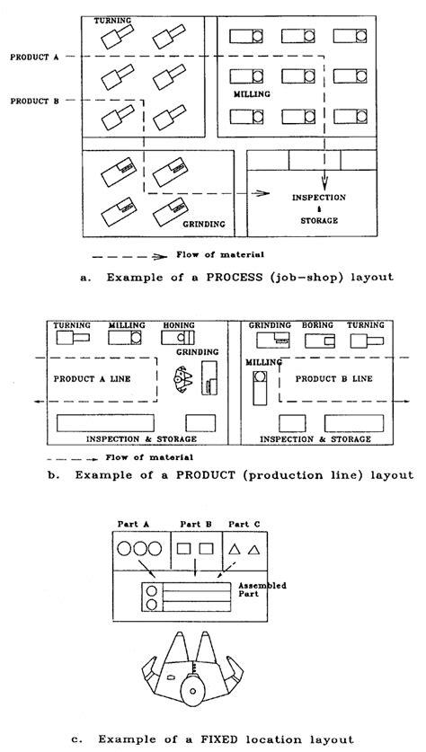 layout processo produtivo escolha do processo produtivo layout