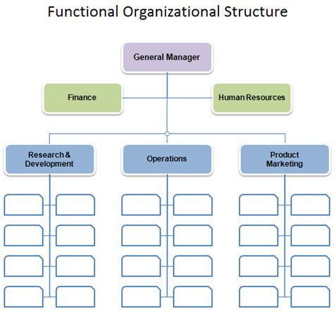 Business Hierarchy Template powerpoint organizational chart template 2010