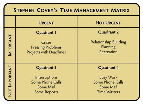Covey Quadrants Template by Covey S 7 Habits Of Highly Effective Crowe Associates