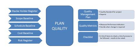 design quality management pmp for dummies quality management