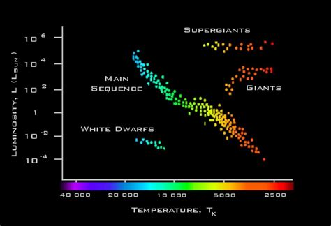 what is the definition of hertzsprung diagram faulkes telescope educational guide an overview
