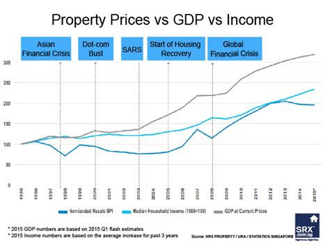 and household income increase while property prices