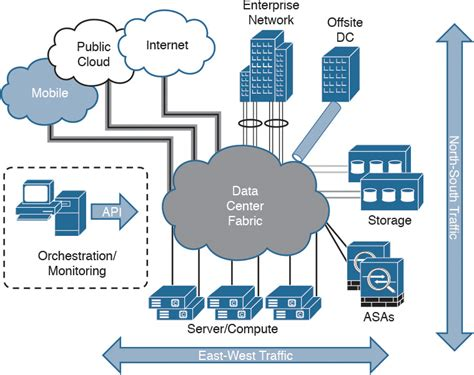 design west management how to deploy the cisco asa firepower services in the