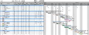 ガントチャートをフリーで作成できるツールとエクセルによる作成方法