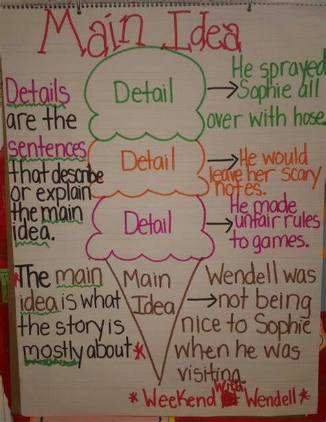 printable main idea poster 434 best anchor charts images on pinterest school