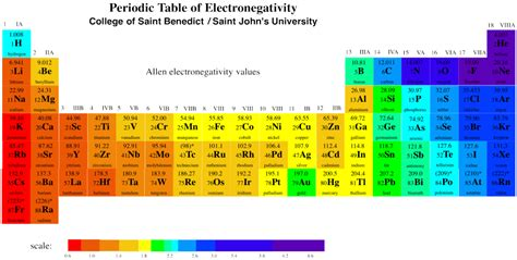 hydration enthalpy trend electronegativity table chemistry diagrams