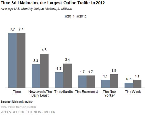 magazines by the numbers state of the news media 2015 interesting magazine and digital stats from pew state of