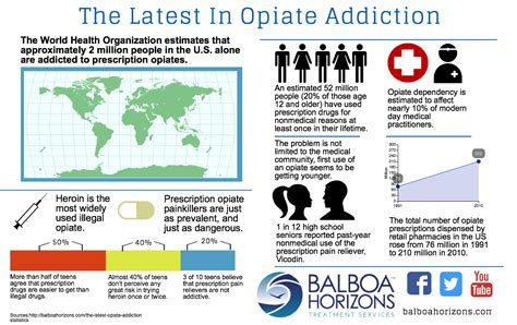 Chronic After Opiate Detox opiate addiction symptoms rehab treatment causes and