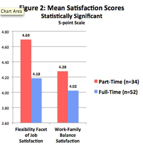 Difference In Time And Part Time Mba by Managing Boundaries Between Work And Family Comparison Of