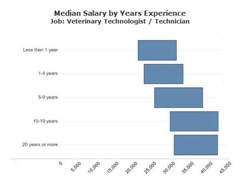 25 best ideas about veterinary technician salary on veterinary salary veterinary