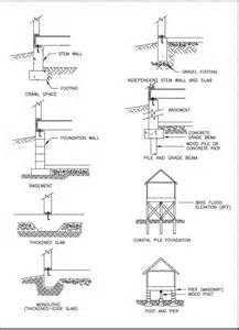 House Foundation Types structural design of foundations for the home inspector internachi