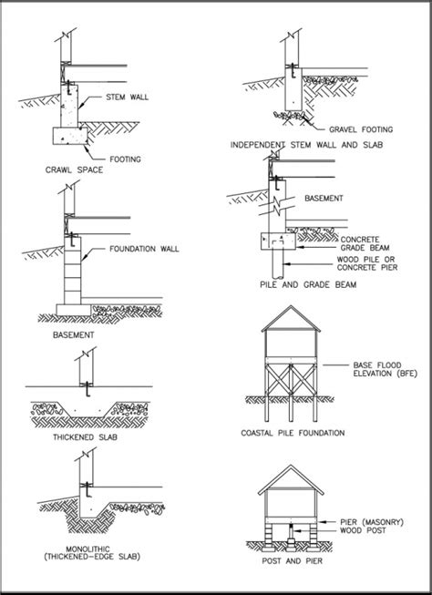 types of foundations for homes structural design of foundations for the home inspector internachi