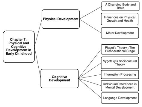 ncaee its elementary five domains of development providing a