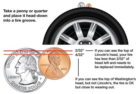 tire tread depths get to understand more about the tire tread depth for