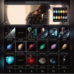 Infinity Stones In Marvel 25 Best Ideas About Infinity Gems On Infinity
