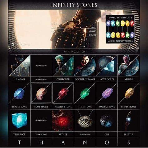 infinity stones 25 best ideas about marvel infinity on