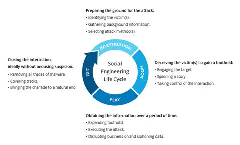 Social Engineering what is social engineering attack techniques