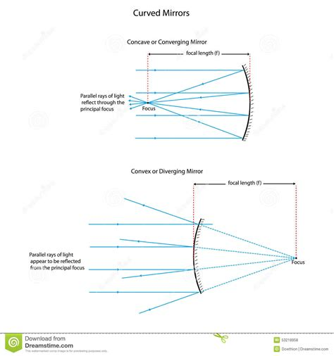 converging mirror diagram diagram for curved mirrors stock illustration image