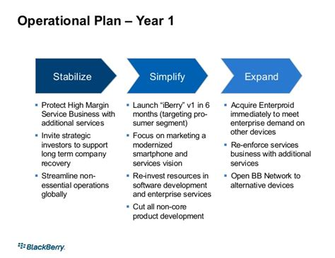 what is layout design in operations management operational plan year 1