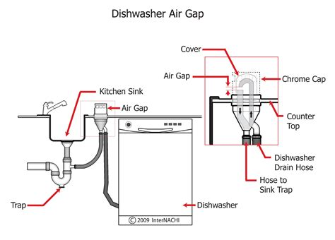 dishwasher air gap under air gap faucet dishwasher