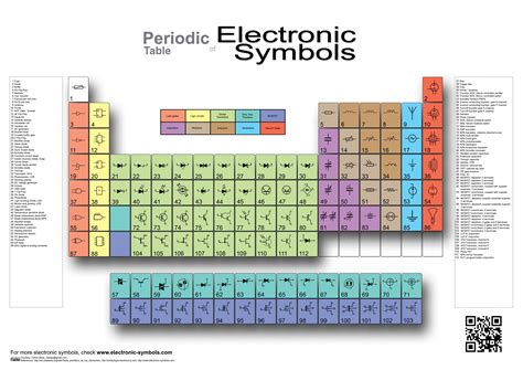 Periiodic Table by Periodic Table Of Electronic Symbols