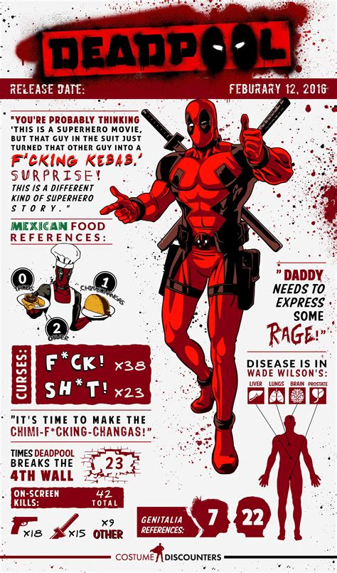 dealpool marvel hero poster film movie star american style infographic breaks down quot deadpool s quot most important factoids