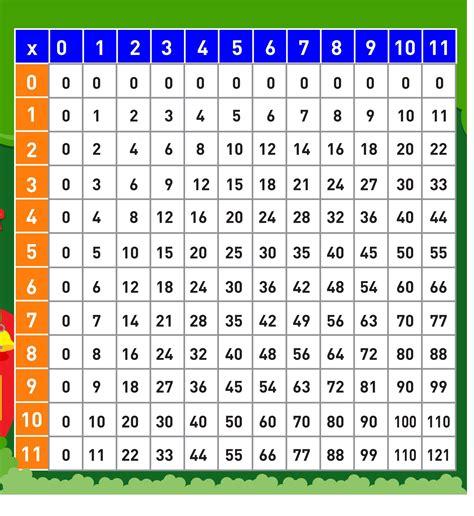 nice multiplication table printable 1 12 5 printable multiplication