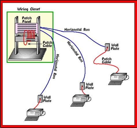 cable installation methods basics of structured cabling system telesystemscorp