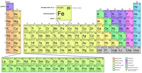 printable periodic table with electron shells search results for periodic table with electron shells
