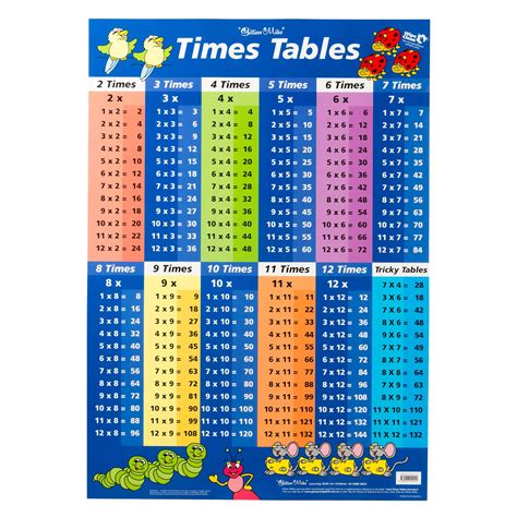 times tables blue multiplication educational wall chart