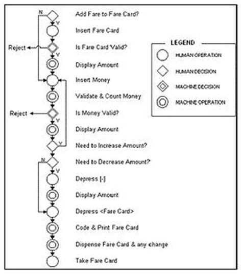 what is flow process chart flow process chart