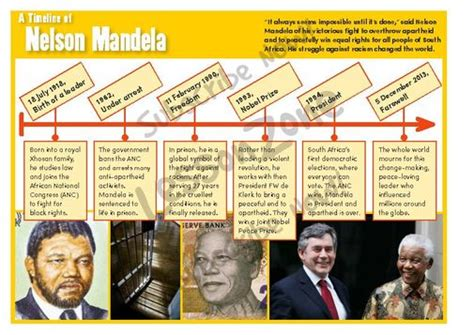 nelson mandela biography timeline lesson zone au human rights
