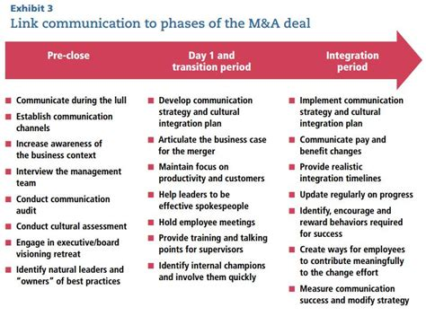 Mastering M A Communication Helping Employees To Deal With The Deal Institute For Mergers M A Integration Plan Template