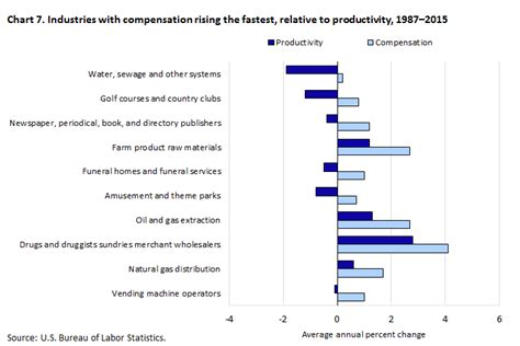 productivity the difference books understanding the labor productivity and compensation gap