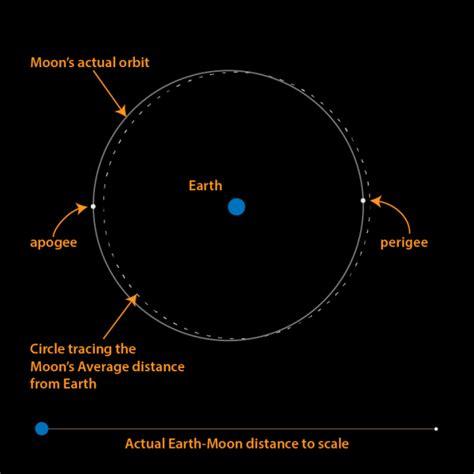 orbit diagram lunar month of 2015 starts october 13 astronomy