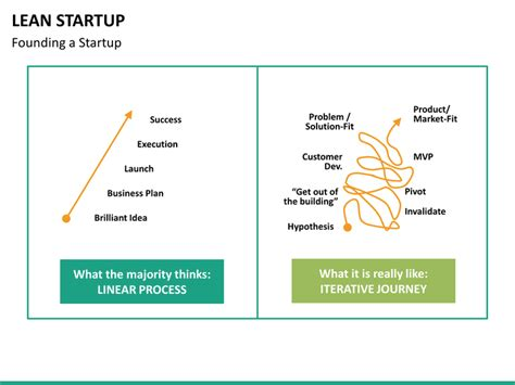 lean startup business plan template lean startup powerpoint template sketchbubble