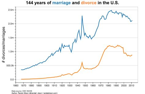 marriage and divorce rates graph 144 years of marriage and divorce in 1 chart dr randal