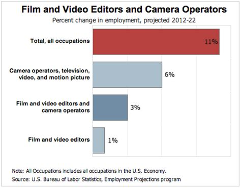 where s the best place for camera operators to make money