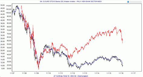 etf banken wiederholt sich 2008