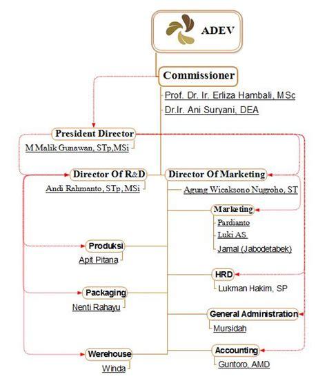 Bedak Shinzui struktur organisasi perusahaan pt adev indonesia