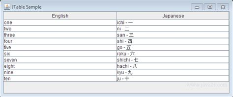 Java Pattern Unicode Case Exle | java tutorial create table with unicode data in java
